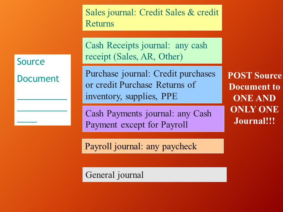 POST Source Document to ONE AND ONLY ONE Journal!!!