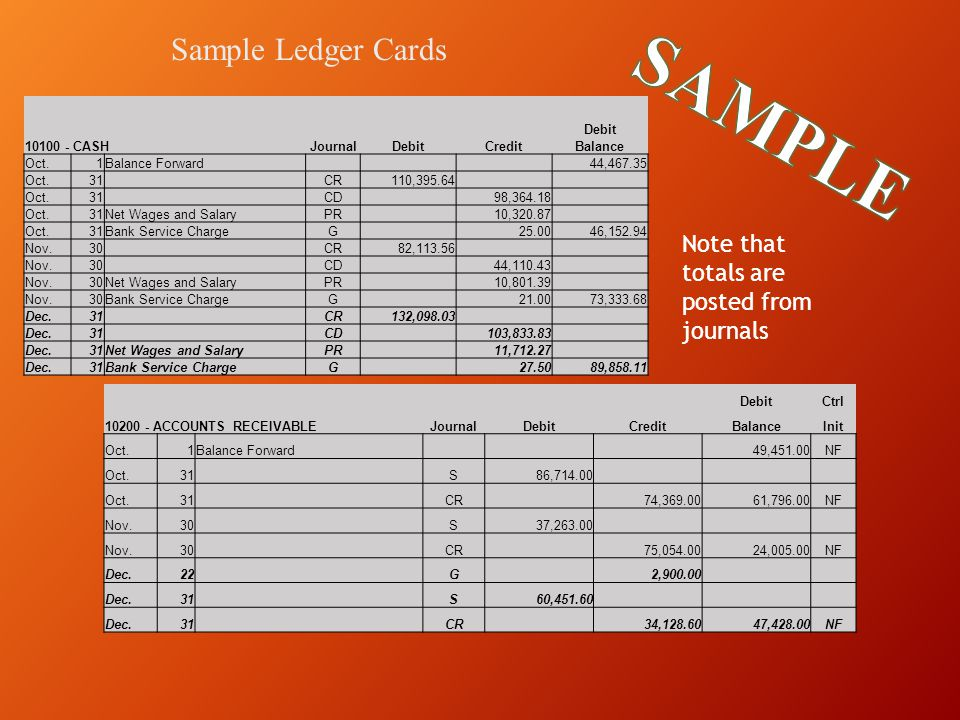 SAMPLE Sample Ledger Cards Note that totals are posted from journals