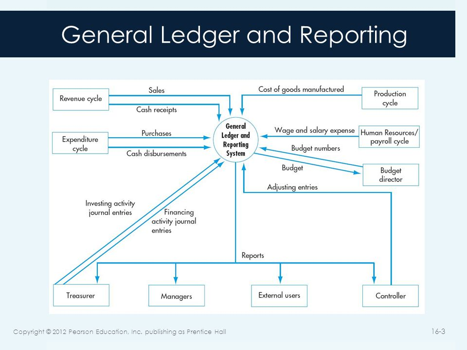 General Ledger and Reporting