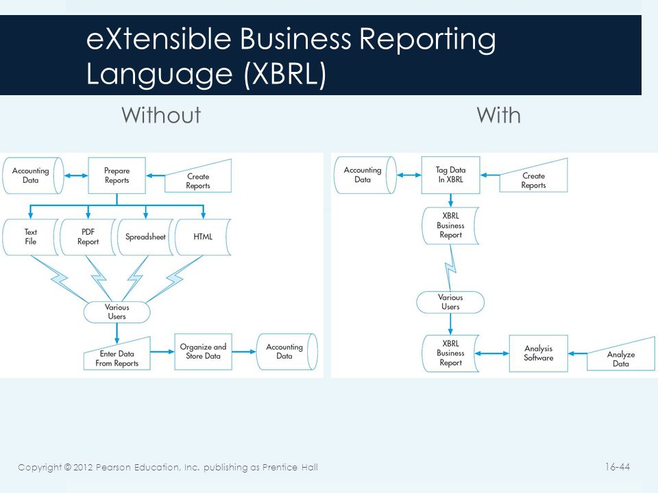 xbrl extensible business reporting language Xbrl (e xtensible business reporting language) is an xml-based language for financial reporting xbrl provides a standard for uniform reporting for all users of the.