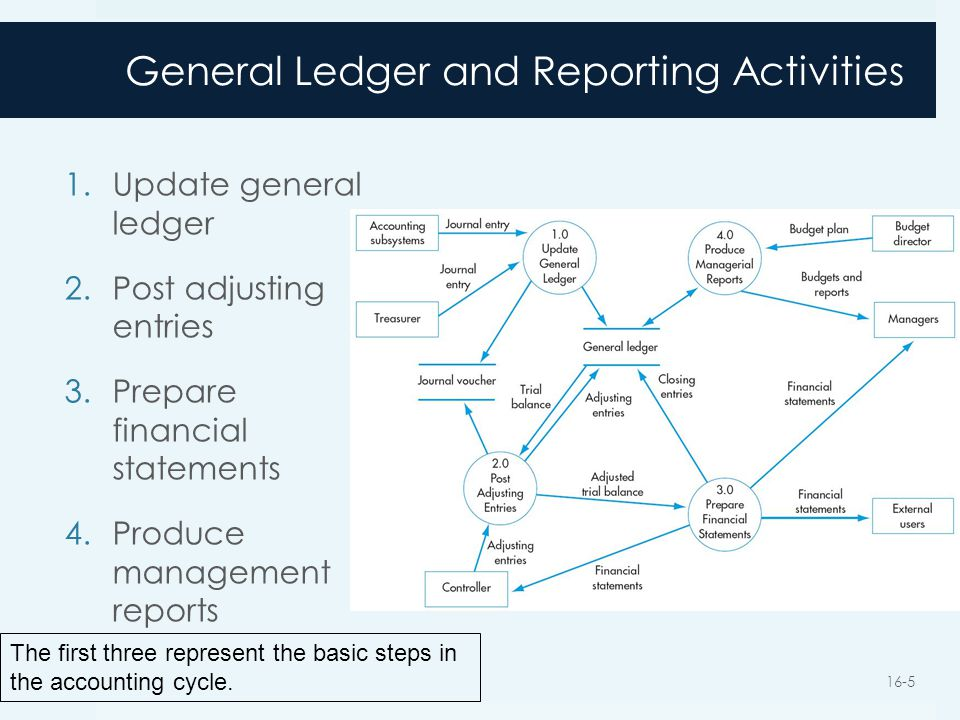 General Ledger and Reporting Activities