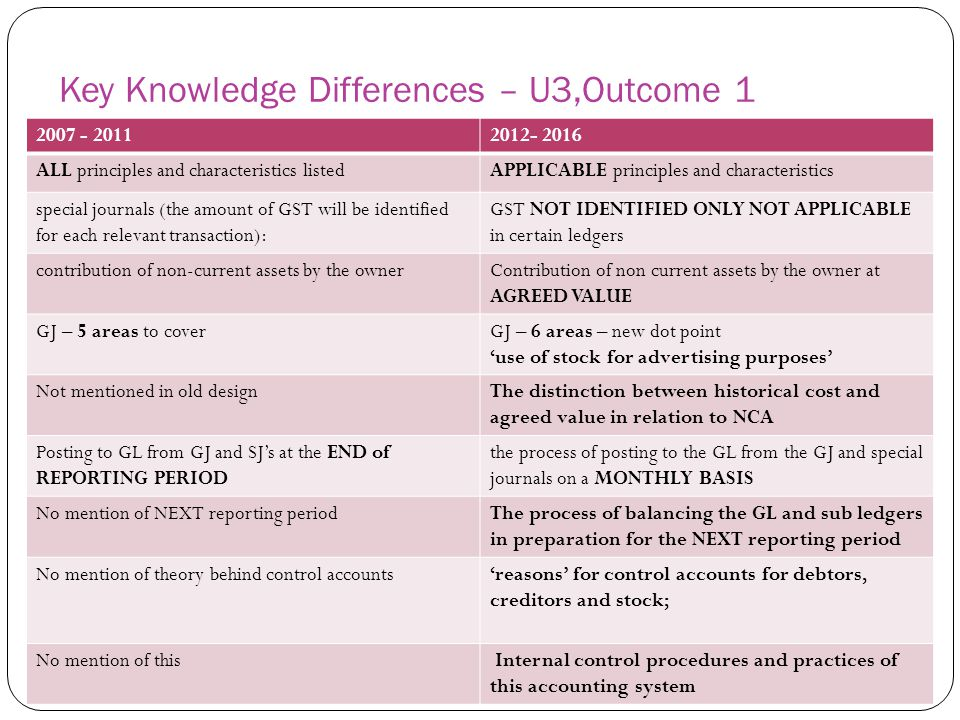 Key Knowledge Differences – U3,Outcome 1