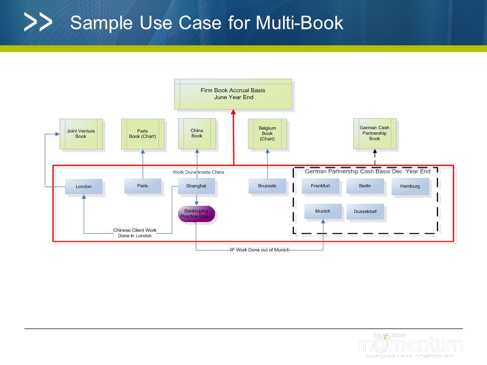 Sample Use Case for Multi-Book