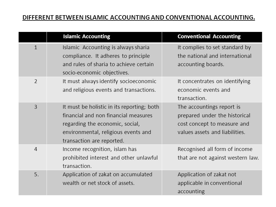 DIFFERENT BETWEEN ISLAMIC ACCOUNTING AND CONVENTIONAL ACCOUNTING.