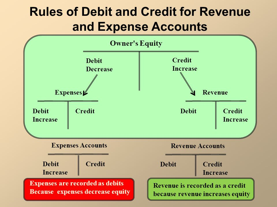 Rules of Debit and Credit for Revenue and Expense Accounts