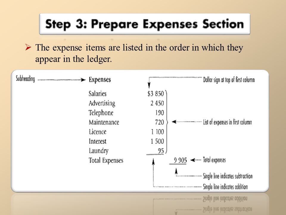 The expense items are listed in the order in which they appear in the ledger.