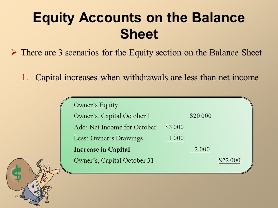 Equity Accounts on the Balance Sheet