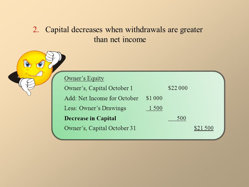 Capital decreases when withdrawals are greater than net income