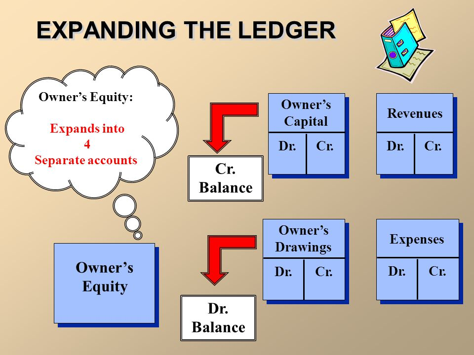 EXPANDING THE LEDGER Cr. Balance Owner's Equity Dr. Balance Dr. Cr.