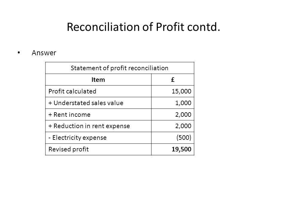 Reconciliation of Profit contd.