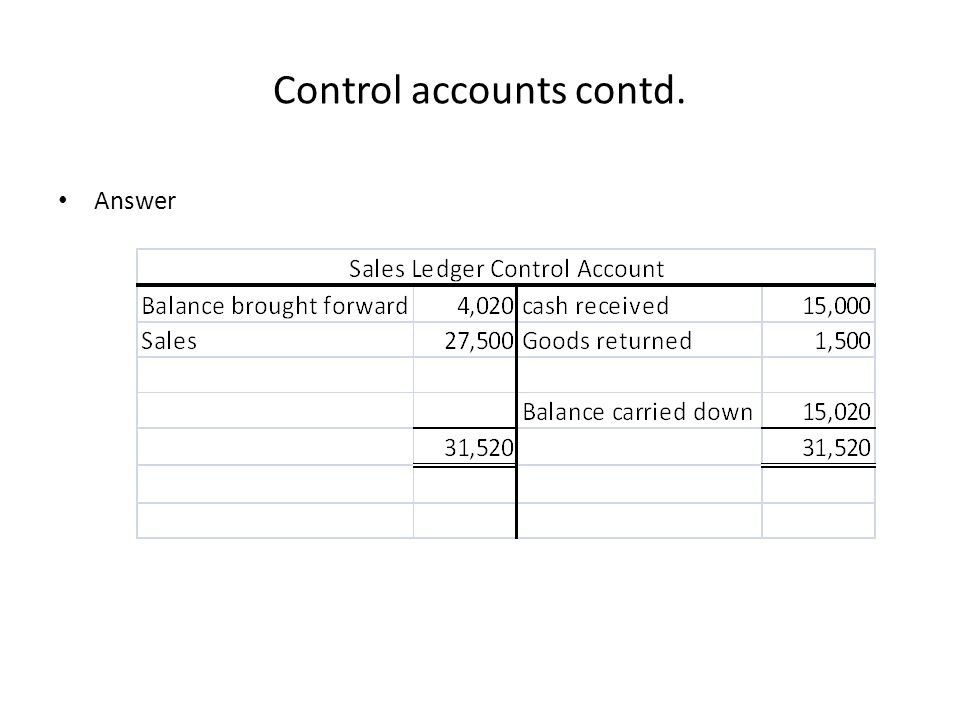 Control accounts contd.