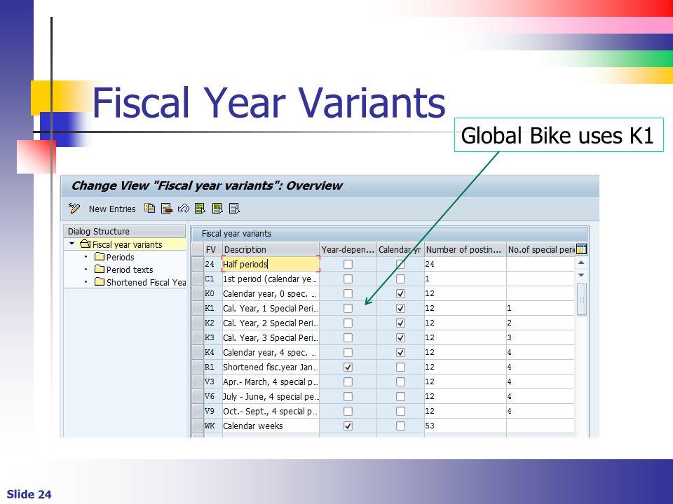 Fiscal Year Variants Global Bike uses K1