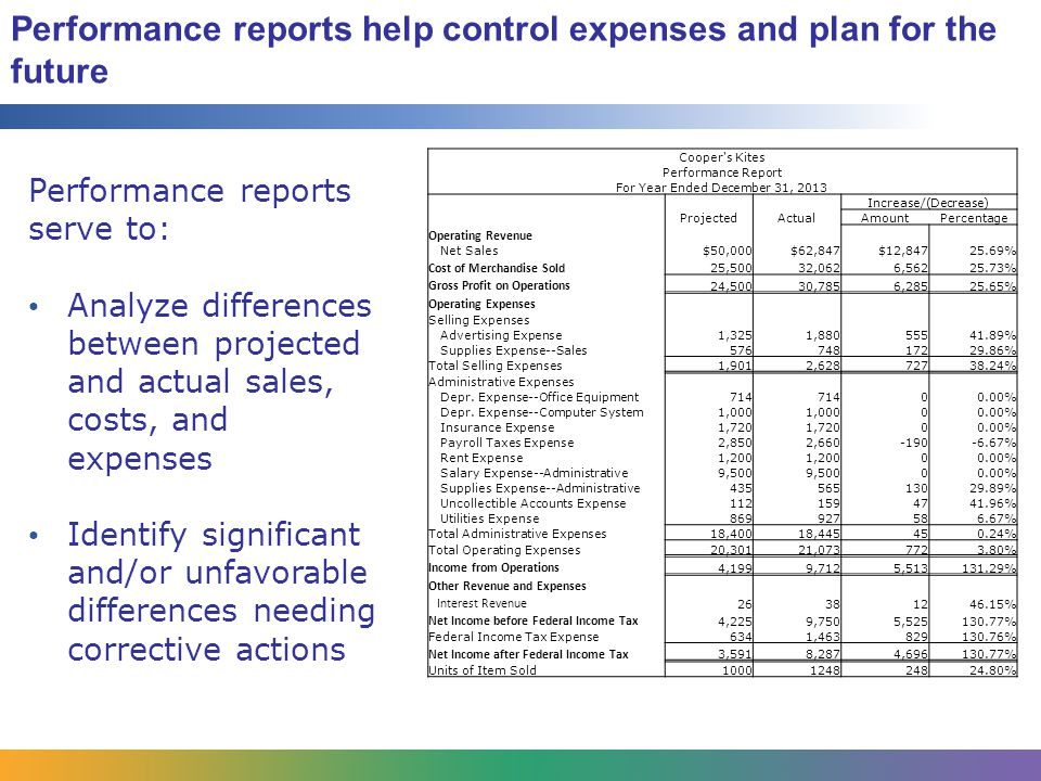 Performance reports help control expenses and plan for the future