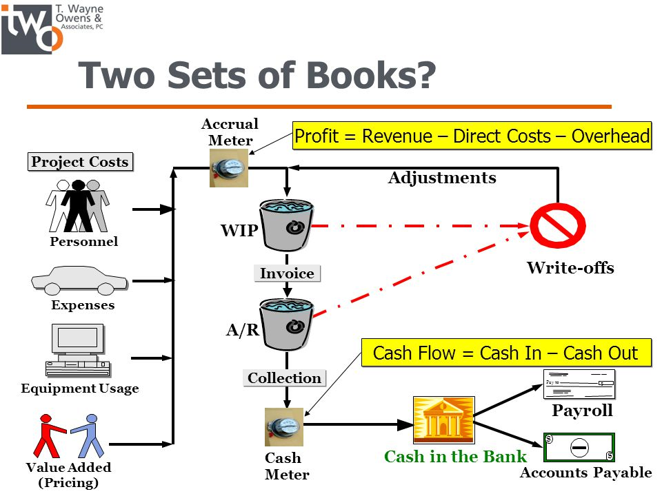 Two Sets of Books Profit = Revenue – Direct Costs – Overhead