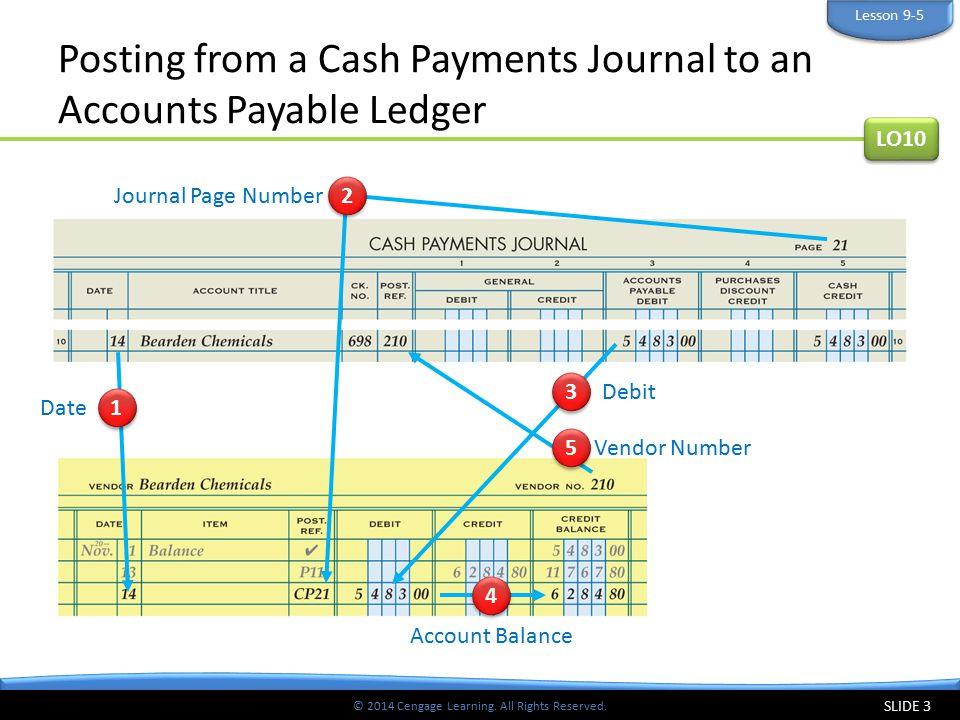 Posting from a Cash Payments Journal to an Accounts Payable Ledger