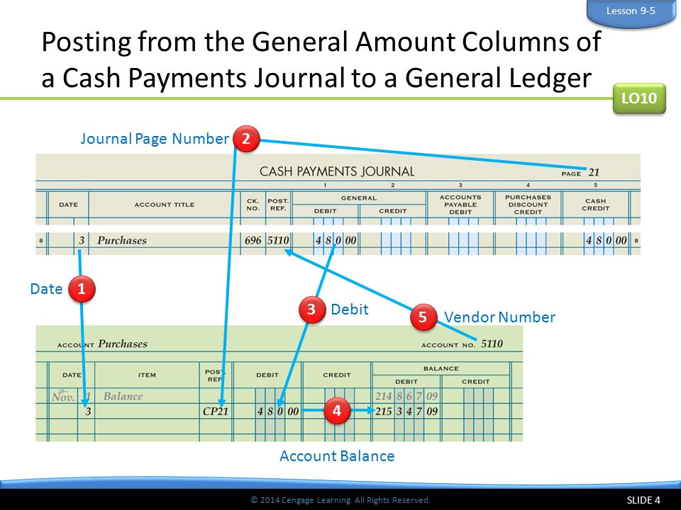 Lesson 9-5 Posting from the General Amount Columns of a Cash Payments Journal to a General Ledger. LO10.