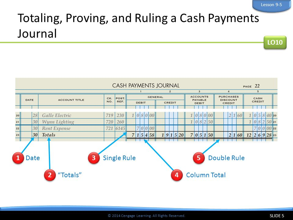 Totaling, Proving, and Ruling a Cash Payments Journal