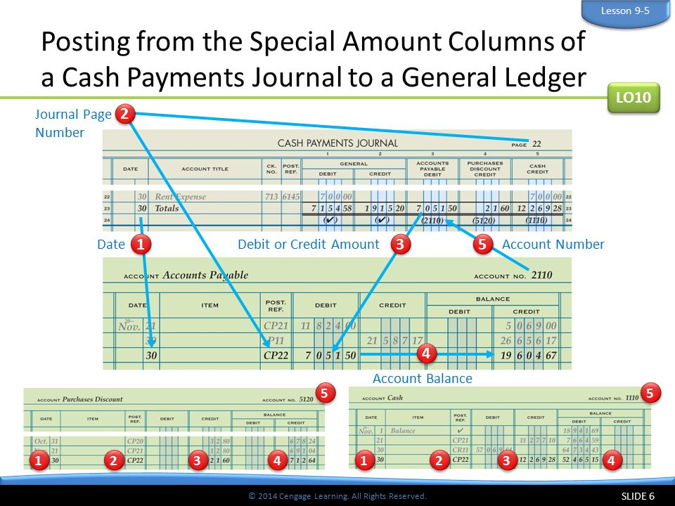 Lesson 9-5 Posting from the Special Amount Columns of a Cash Payments Journal to a General Ledger. LO10.