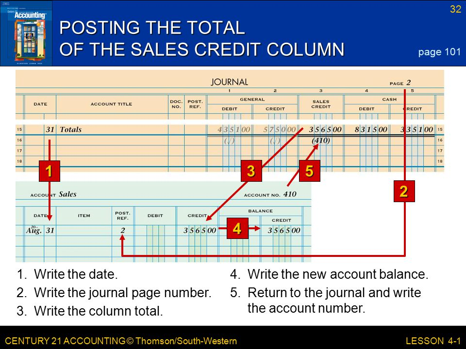 POSTING THE TOTAL OF THE SALES CREDIT COLUMN