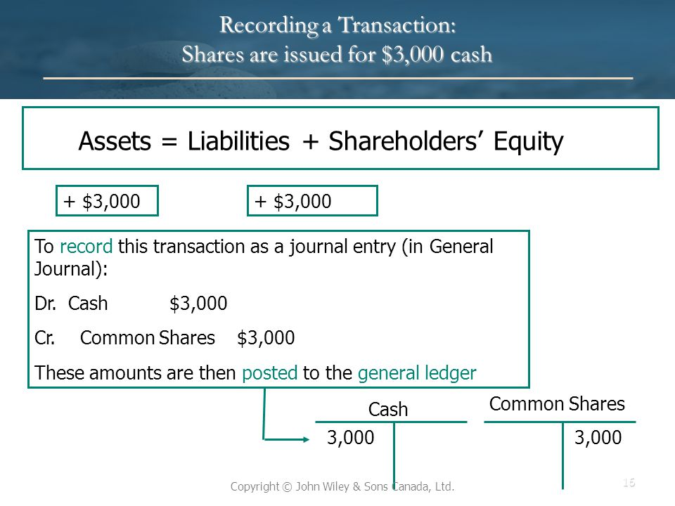 Recording a Transaction: Shares are issued for $3,000 cash