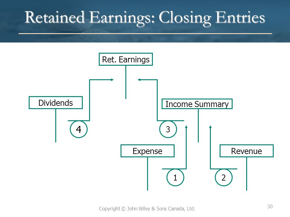 Retained Earnings: Closing Entries