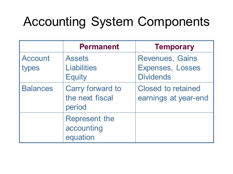 Accounting System Components