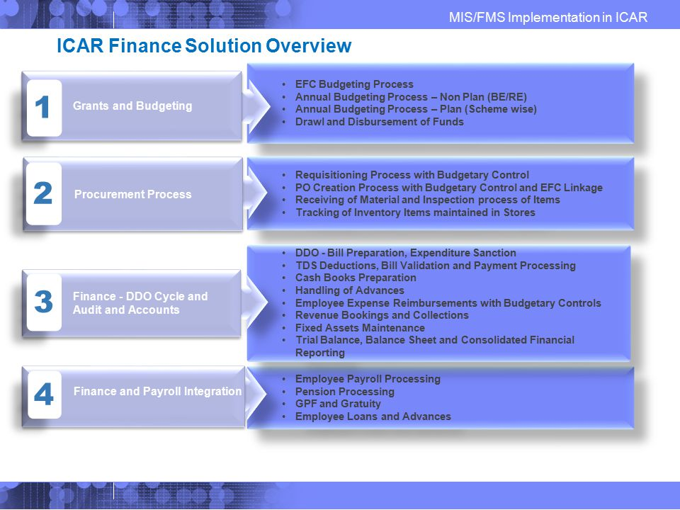 ICAR Finance Solution Overview