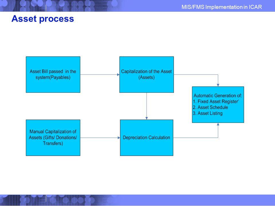 Asset process