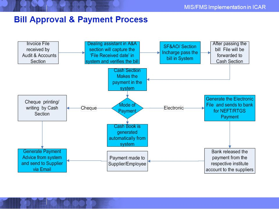 Bill Approval & Payment Process