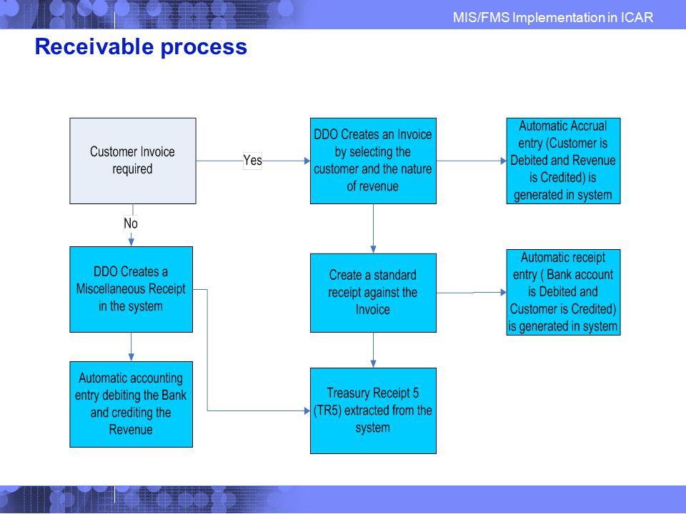 Receivable process