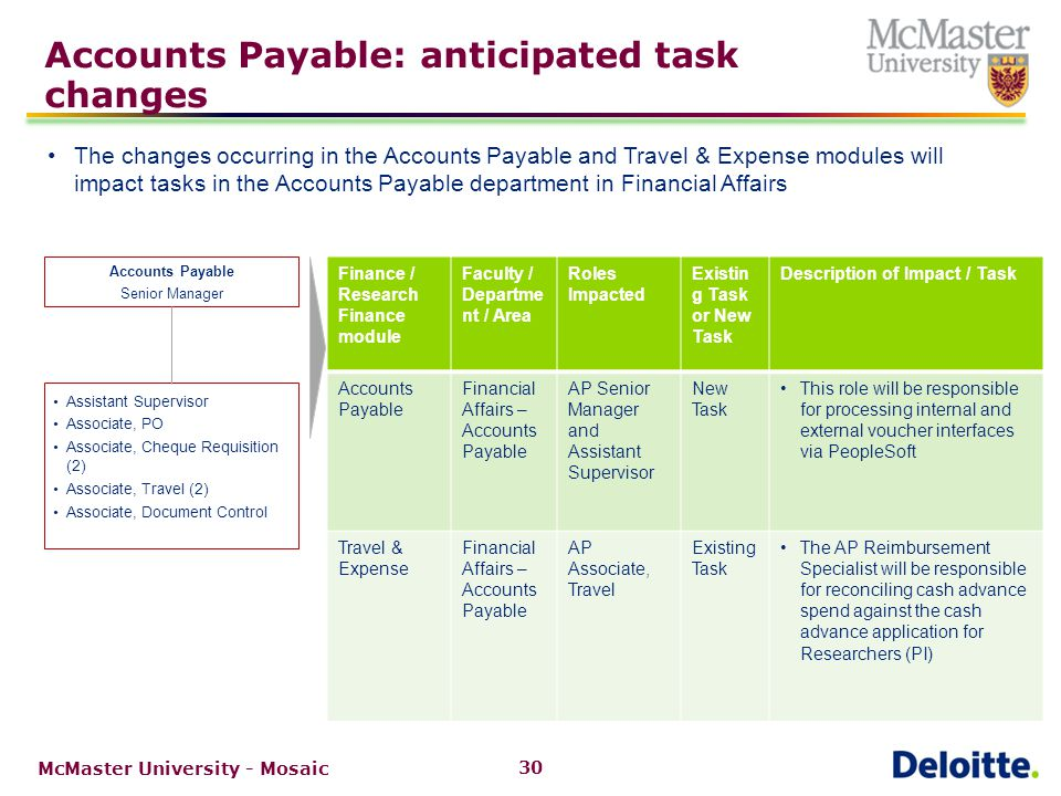 Strategic Procurement: anticipated task changes