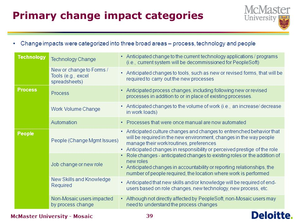Degrees of change used for each impact