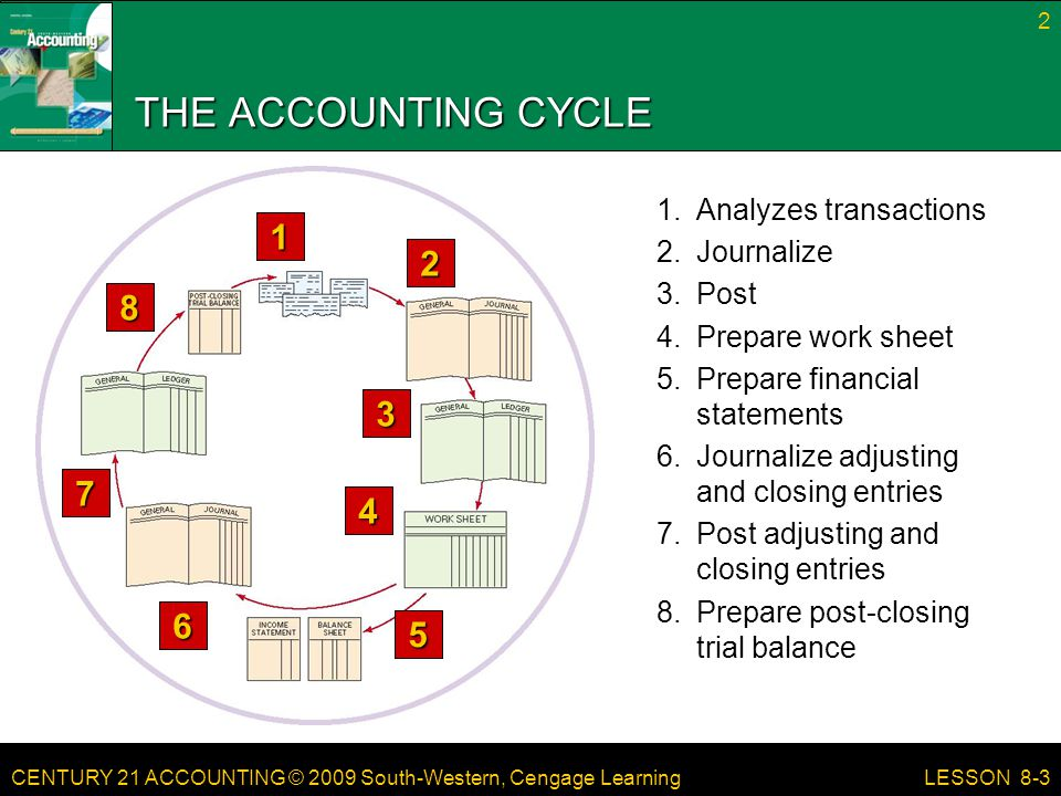 THE ACCOUNTING CYCLE 1 2 8 3 7 4 6 5 1. Analyzes transactions