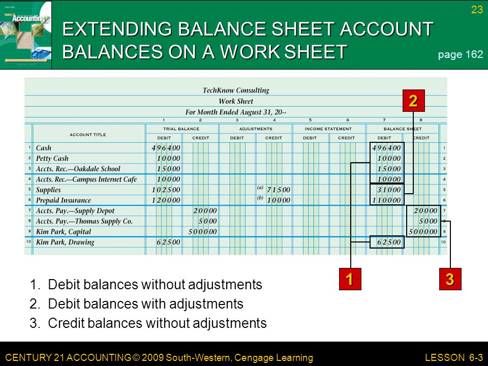 EXTENDING BALANCE SHEET ACCOUNT BALANCES ON A WORK SHEET