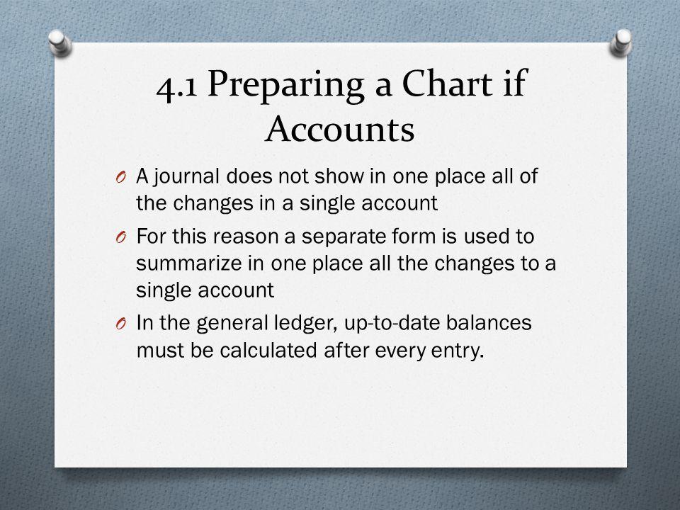 4.1 Preparing a Chart if Accounts