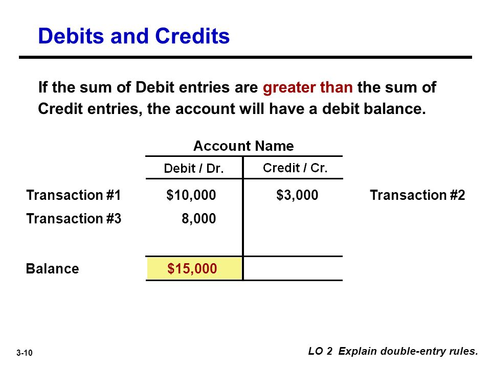 Debits and Credits If the sum of Debit entries are greater than the sum of Credit entries, the account will have a debit balance.