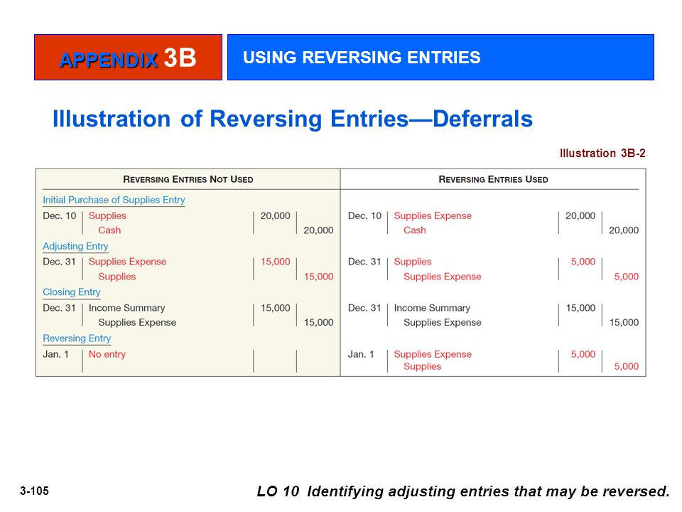 Illustration of Reversing Entries—Deferrals