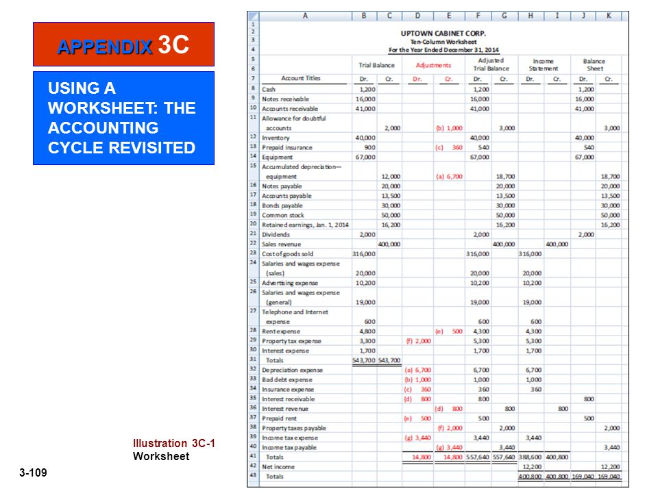 APPENDIX 3C USING A WORKSHEET: THE ACCOUNTING CYCLE REVISITED