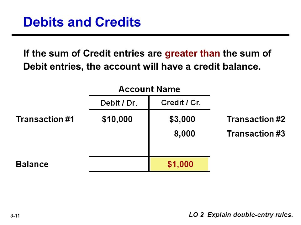 Debits and Credits If the sum of Credit entries are greater than the sum of Debit entries, the account will have a credit balance.