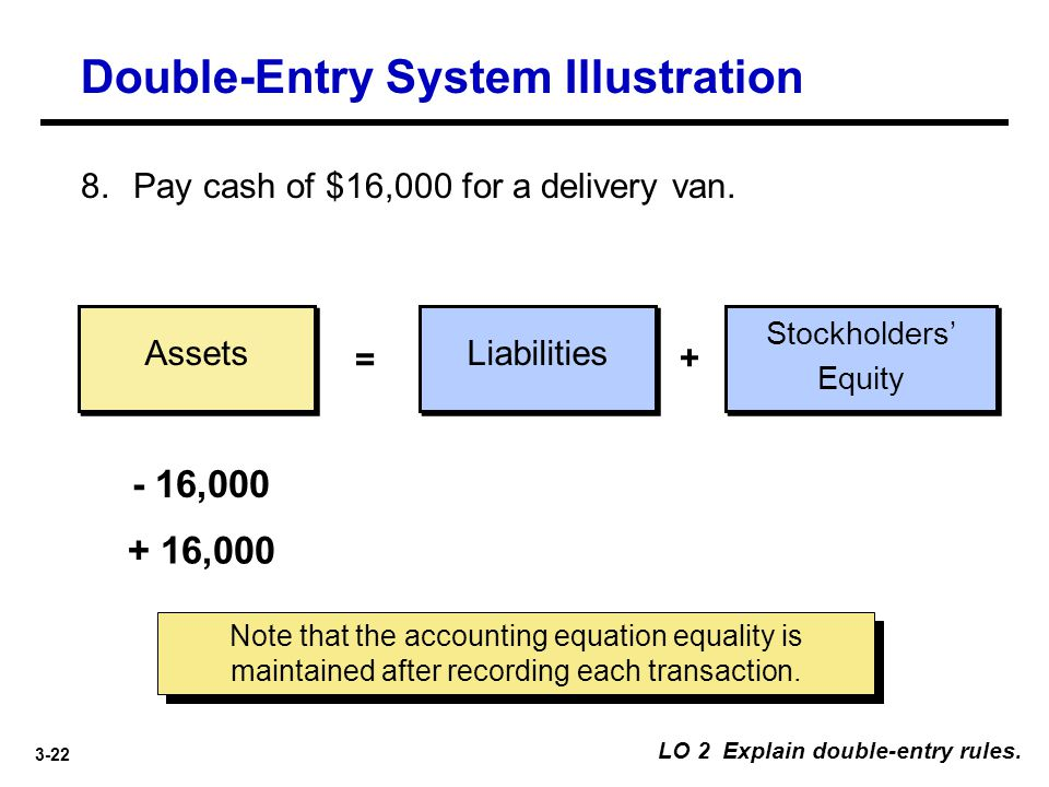 Double-Entry System Illustration