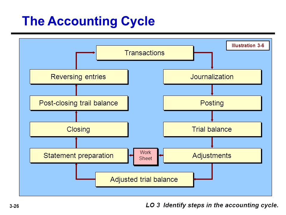 The Accounting Cycle Transactions Reversing entries Journalization
