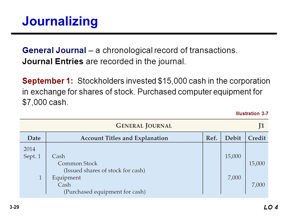 Journalizing General Journal – a chronological record of transactions. Journal Entries are recorded in the journal.