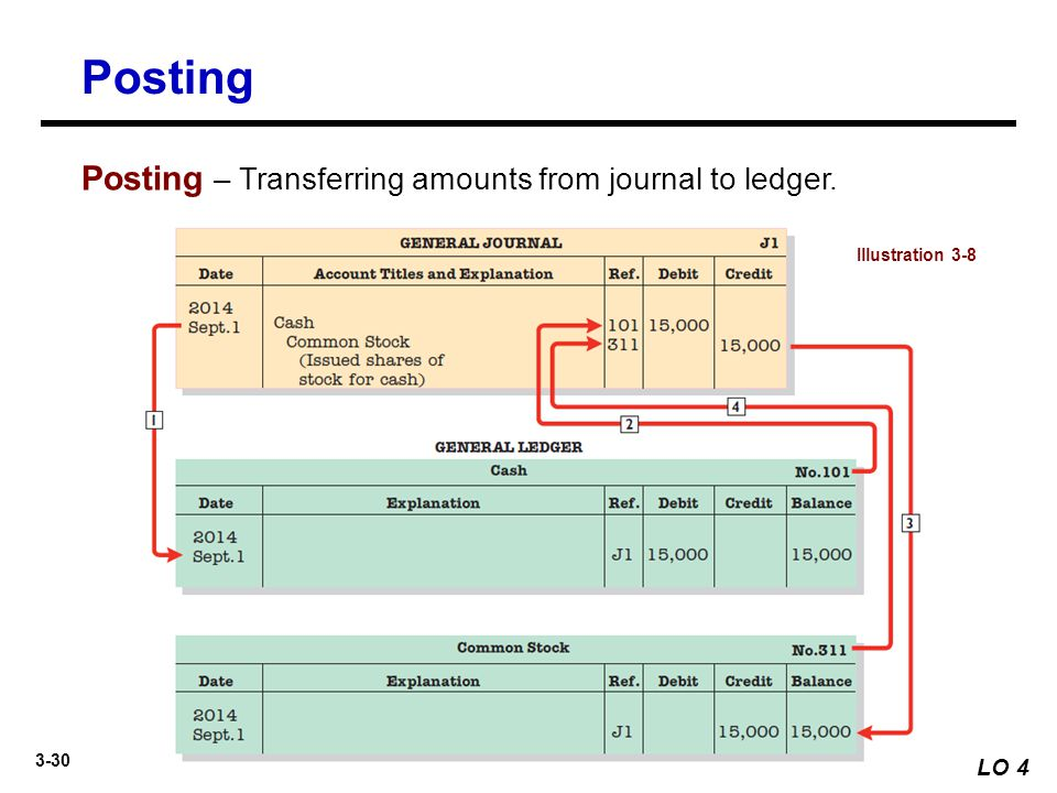 Posting Posting – Transferring amounts from journal to ledger. LO 4
