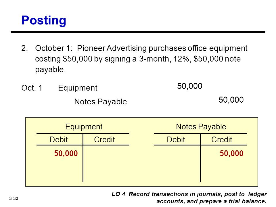 Posting 2. October 1: Pioneer Advertising purchases office equipment costing $50,000 by signing a 3-month, 12%, $50,000 note payable.