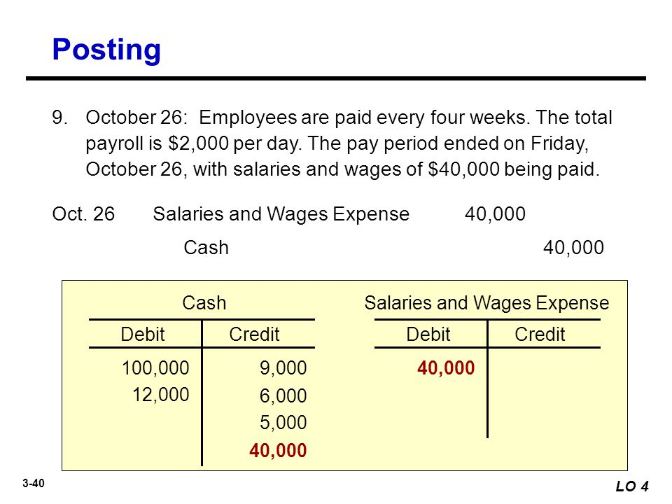 Salaries and Wages Expense