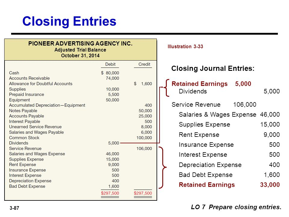 Closing Entries Closing Journal Entries: Retained Earnings 5,000