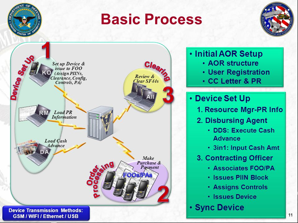 1 3 2 Basic Process Initial AOR Setup Device Set Up Sync Device