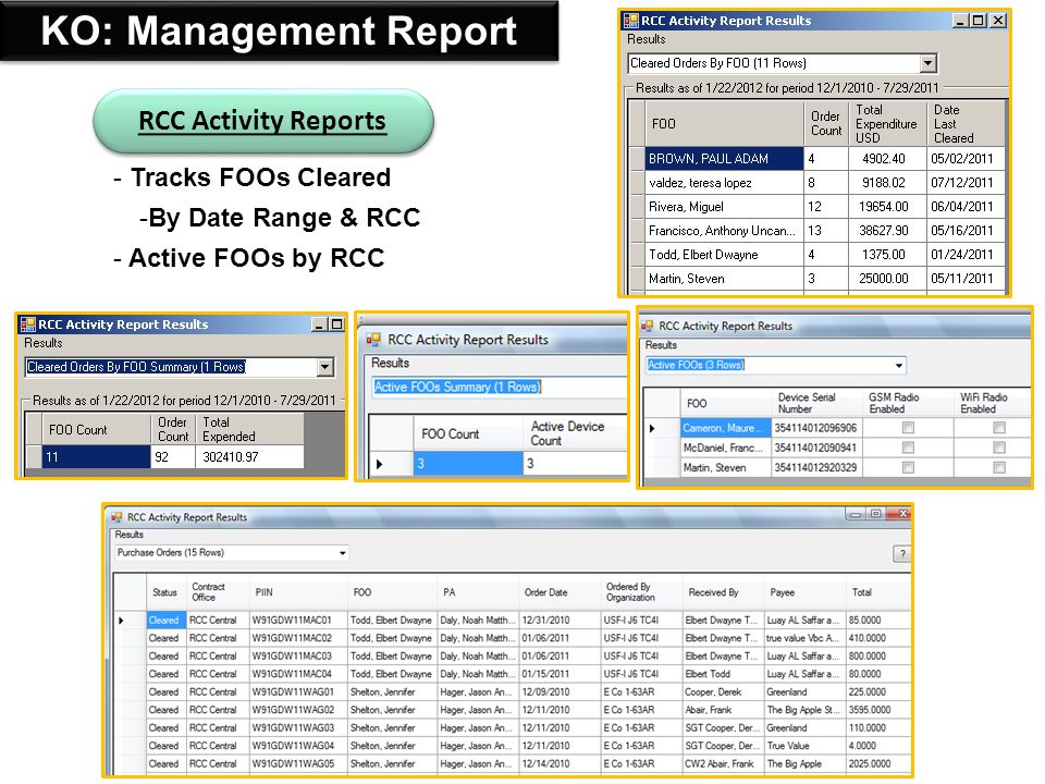 KO: Management Report RCC Activity Reports Tracks FOOs Cleared