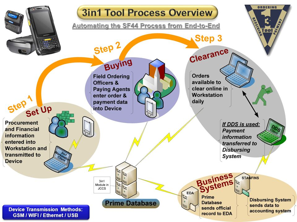 3in1 Tool Process Overview