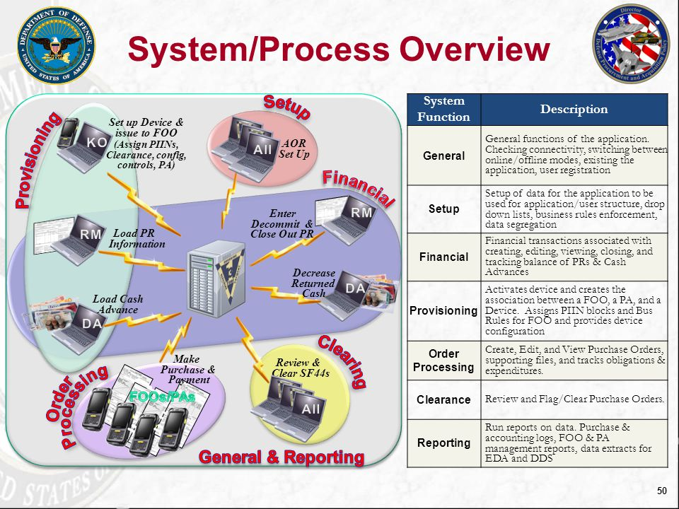 System/Process Overview